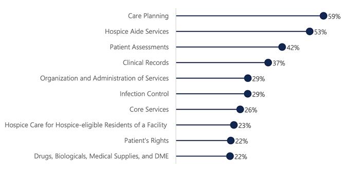 The Ten Most Common Hospice Care Deficiencies